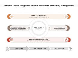 Medical Device Integration Platform With Data Connectivity Management