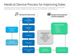 Medical Device Process For Improving Sales