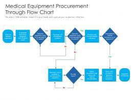 Medical Equipment Procurement Through Flow Chart