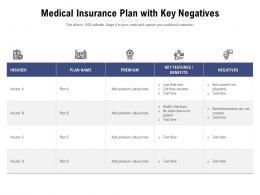 Medical Insurance Plan With Key Negatives