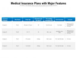 Medical Insurance Plans With Major Features