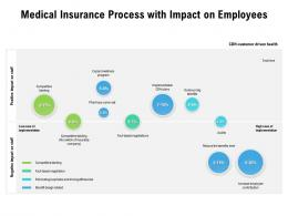 Medical Insurance Process With Impact On Employees