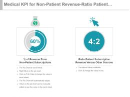 Medical Kpi For Non Patient Revenue Ratio Patient Subscription Presentation Slide