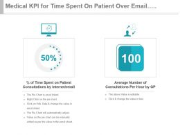 Medical Kpi For Time Spent On Patient Over Email Consultation Per Hour Ppt Slide