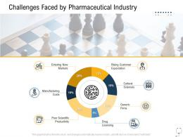 Medical Management Challenges Faced By Pharmaceutical Industry Ppt Layouts Mockup