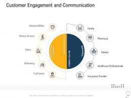 Medical Management Customer Engagement And Communication Ppt Background Image