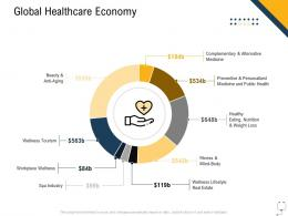 Medical Management Global Healthcare Economy Ppt Powerpoint Presentation Outline Layout
