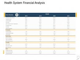 Medical Management Health System Financial Analysis Ppt Inspiration Show