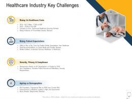 Medical Management Healthcare Industry Key Challenges Ppt Portfolio Gallery