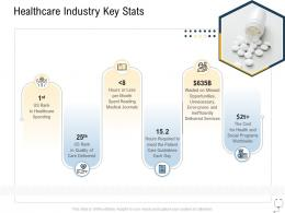 Medical Management Healthcare Industry Key Stats Ppt Powerpoint Inspiration Icon