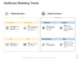 Medical Management Healthcare Marketing Trends Ppt Powerpoint Presentation Gallery Model
