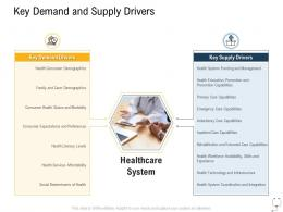 Medical Management Key Demand And Supply Drivers Ppt Template Backgrounds
