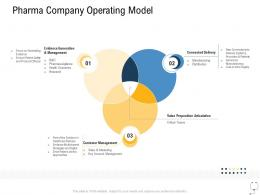 Medical Management Pharma Company Operating Model Ppt Gallery Display