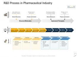Medical Management R And D Process In Pharmaceutical Industry Ppt Layouts Inspiration