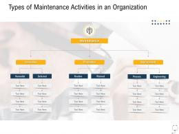 Medical Management Types Maintenance Activities Organization Ppt Graphics Pictures