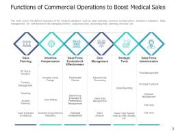 Medical Sales Planning Management Administration Commercial Operations