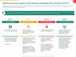 Medical Services Supply Chain Business Continuity Plan During COVID 19 Align Ppt Maker
