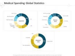 Medical Spending Global Statistics Hospital Management Ppt Slides Master