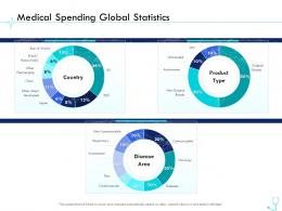 Medical Spending Global Statistics Pharma Company Management Ppt Information