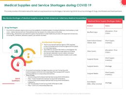 Medical Supplies And Service Shortages During COVID 19 Hand Powerpoint Presentation Format
