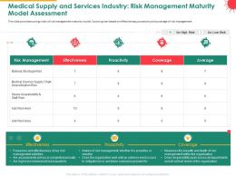 Medical Supply And Services Industry Risk Management Maturity Model Assessment Ppt Slides