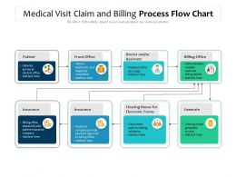 Medical Visit Claim And Billing Process Flow Chart