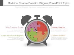Medicinal Finance Evolution Diagram Powerpoint Topics