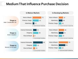 Medium That Influence Purchase Decision Ppt Powerpoint Presentation File Master Slide