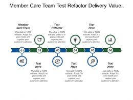 Member Care Team Test Refactor Delivery Value Continuously