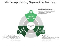 Membership Handling Organizational Structure Limited Resources Task Interdependence
