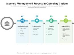 Memory Management Process In Operating System