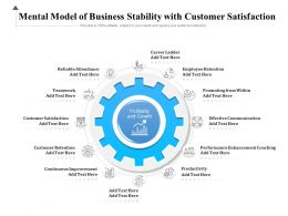 Mental Model Of Business Stability With Customer Satisfaction