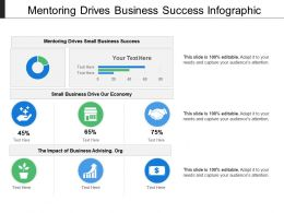 Mentoring Drives Business Success Infographic