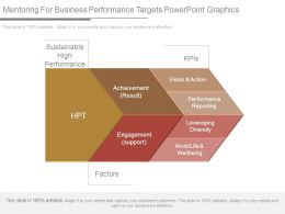 Mentoring For Business Performance Targets Powerpoint Graphics