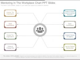 Mentoring In The Workplace Chart Ppt Slides