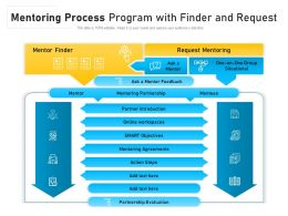 Mentoring Process Program With Finder And Request