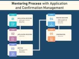Mentoring Process With Application And Confirmation Management