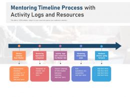 Mentoring Timeline Process With Activity Logs And Resources
