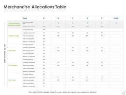 Merchandise Allocations Table Ppt Powerpoint Presentation Infographics Picture