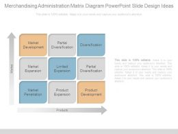 Merchandising Administration Matrix Diagram Powerpoint Slide Design Ideas