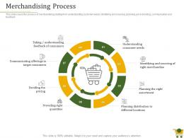 Merchandising Process Retail Positioning Strategy Ppt Powerpoint Presentation Inspiration