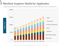 Merchant Acquirers Market By Application Ppt Powerpoint Gallery Portfolio
