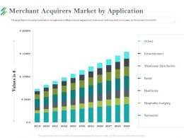 Merchant Acquirers Market By Application Values Ppt Powerpoint Presentation Layouts Topics