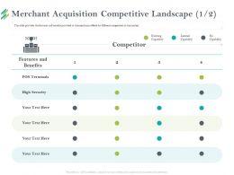 Merchant Acquisition Competitive Landscape Pos Ppt Powerpoint Presentation Infographics Aids