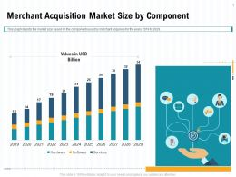 Merchant Acquisition Market Size By Component Graph Ppt Powerpoint Presentation Pictures Model