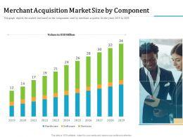 Merchant Acquisition Market Size By Component M2338 Ppt Powerpoint Presentation Professional