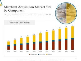 Merchant Acquisition Market Size By Component Ppt Powerpoint Infographics