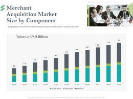Merchant Acquisition Market Size By Component Size Ppt Powerpoint Presentation Ideas Graphics