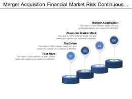 Merger Acquisition Financial Market Risk Continuous Improvement Organization Cpb