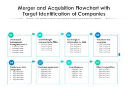 Merger And Acquisition Flowchart With Target Identification Of Companies